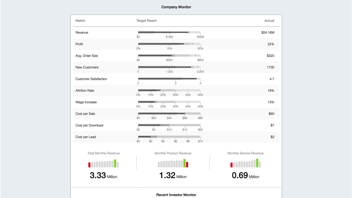 Business Operation Monitoring Dashboard