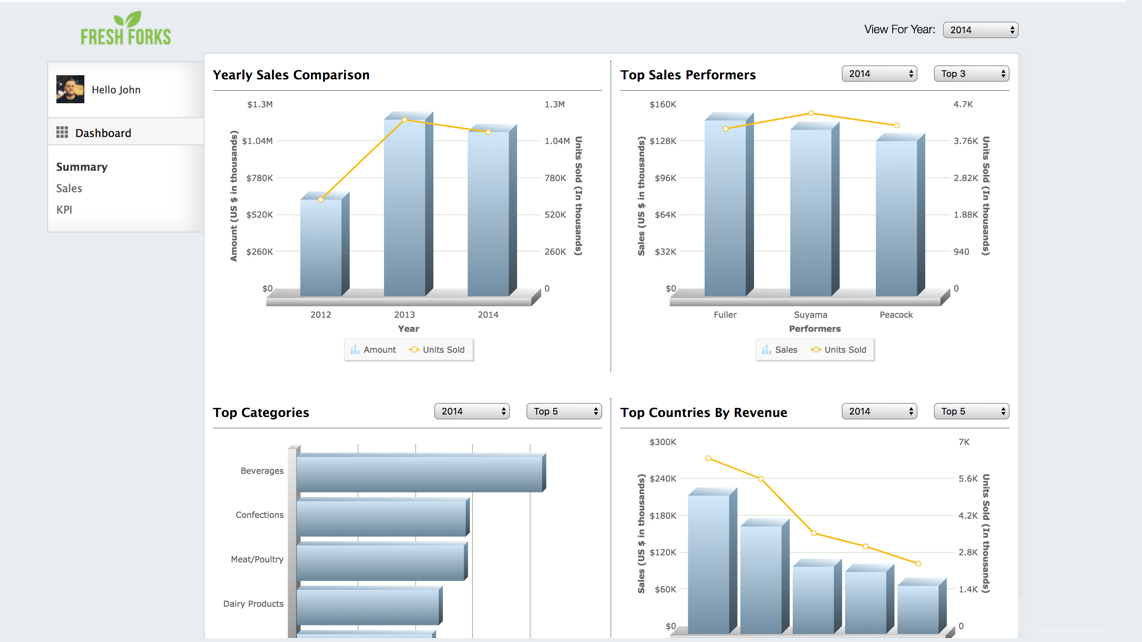 Sales Performance Tracker (3D)