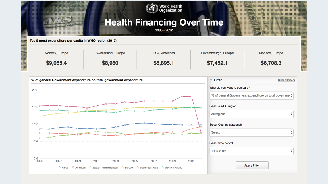 Healthcare Expenditure Dashboard