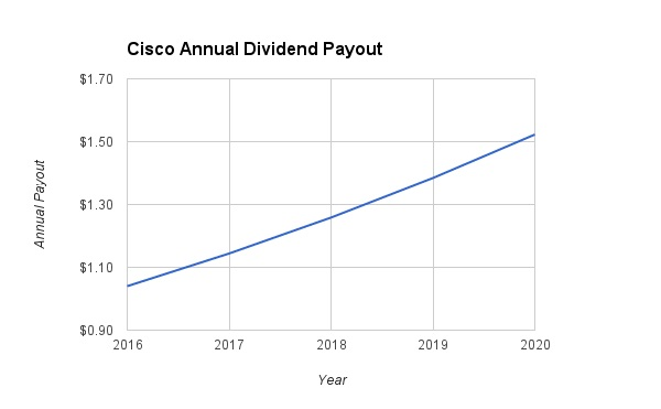Cisco Dividend Growth