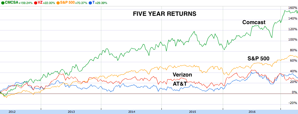 Five Year Returns: Comcast, Verizon, AT&T