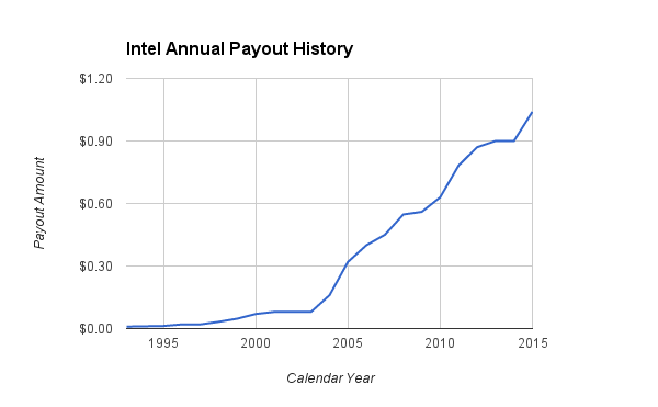 Intel Annual Payout
