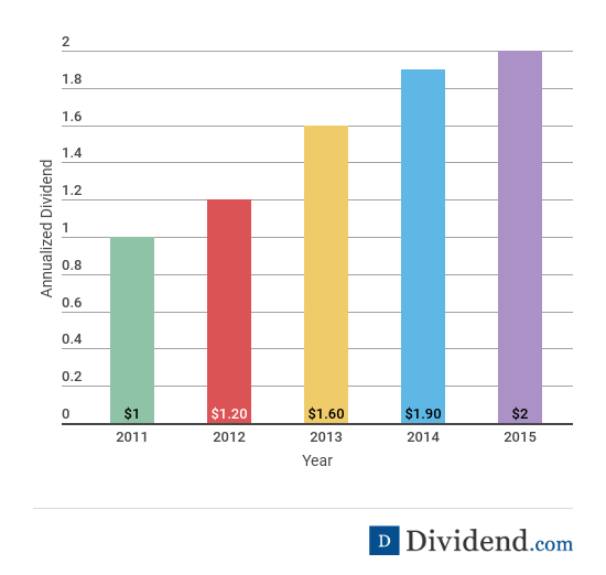 Omnicom - 5 Year Dividend Growth Rate Chart