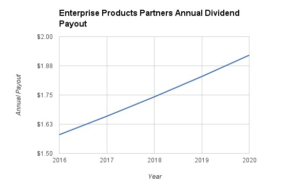Enterprise Products Dividend