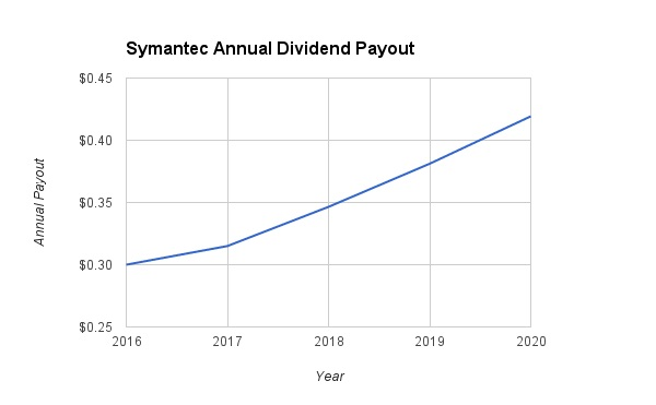 Symantec 2020 dividend growth