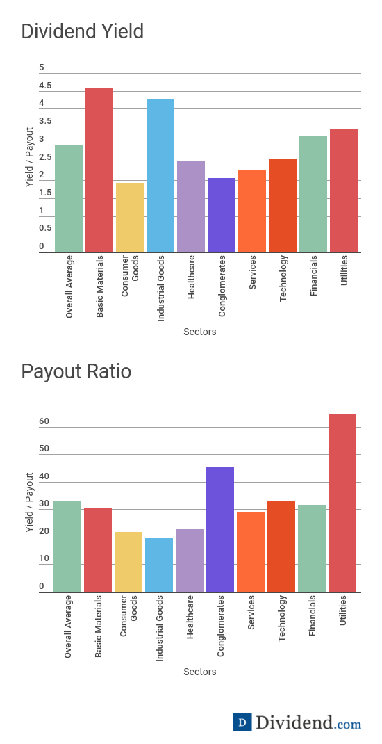 Dividend Yield and Payout Ratio by Sector