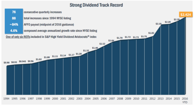 Strong Dividend Track Record