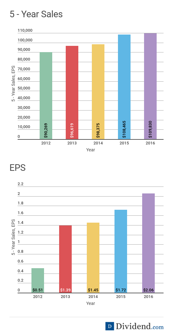 Kroger Sales and EPS Charts