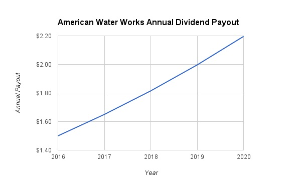 American Water Dividend Growth