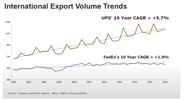International Export Volume Trends
