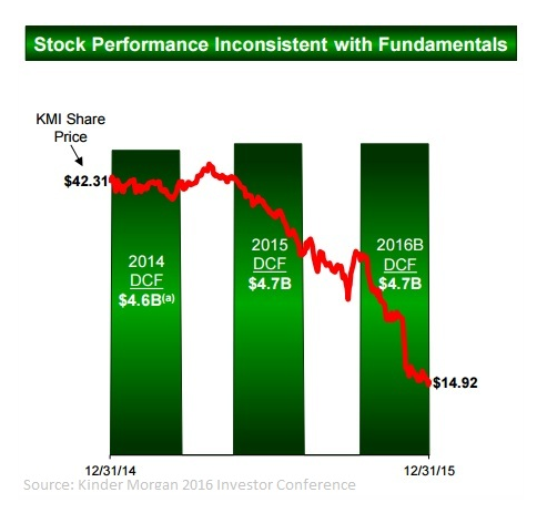 Stock Performance Inconsistent With Fundamentals