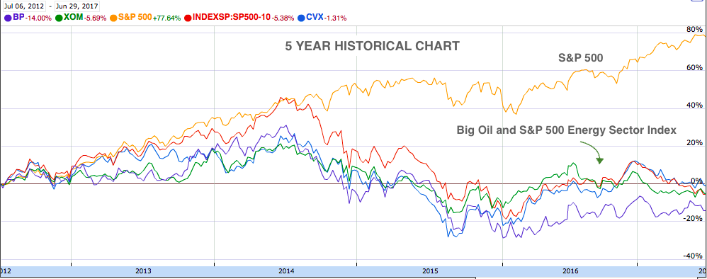 Oil Companies Historical Chart