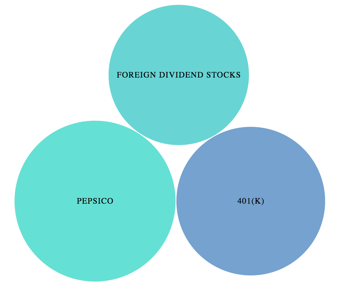 Dividend Trends Bubble Chart