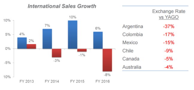 International Sales Growth