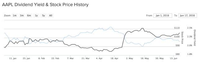 AAPL Dividend Yield Stock Price History
