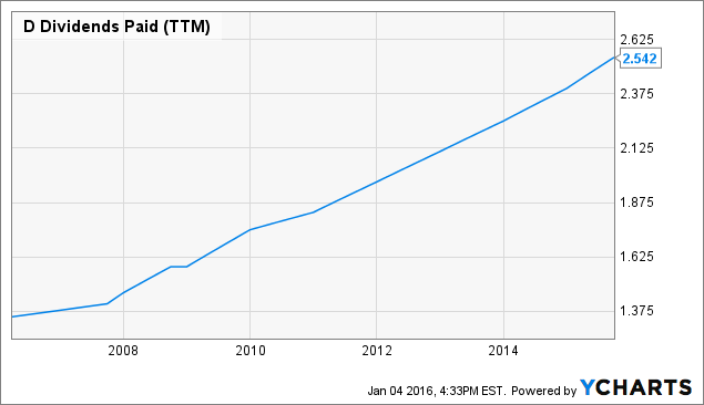 10-Year Dividend Increases