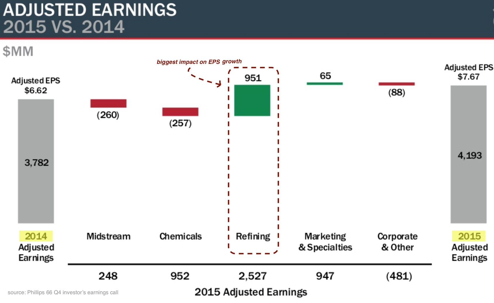 Adjusted Earnings 2015 vs. 2014