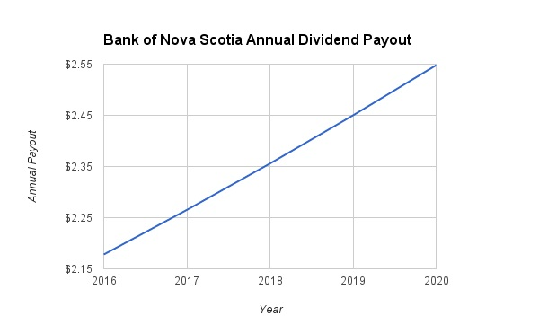 Bank of Nova Scotia Dividend