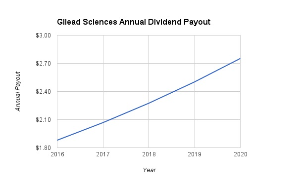 Gilead Dividend Growth