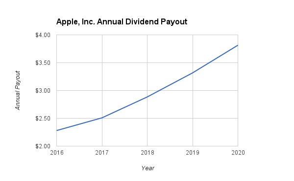 Apple Dividend Growth