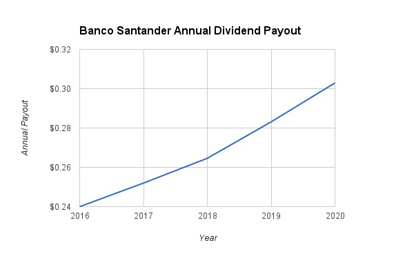Banco Santander Dividend Growth