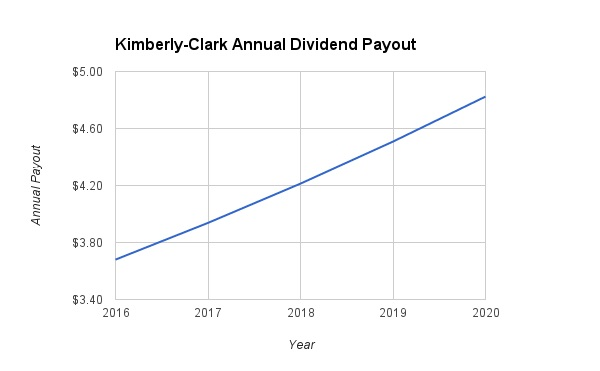 Kimberly-Clark Dividend