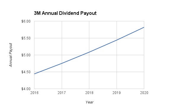 3M 2020 Dividend Growth Projections