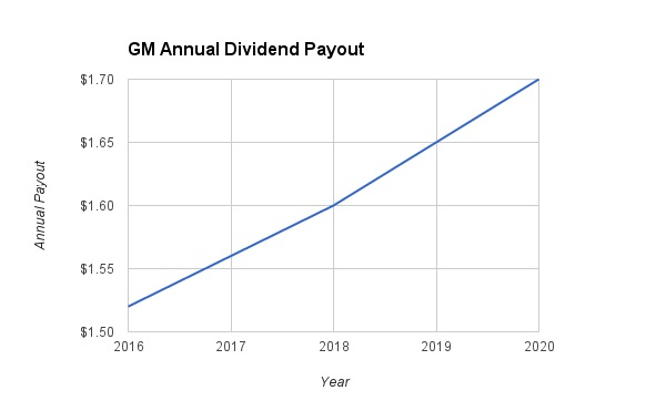 GM Projected Dividends