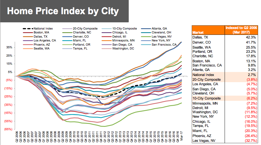 Home Price Index by City