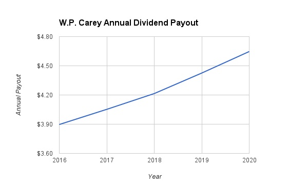WP Carey Dividend Growth