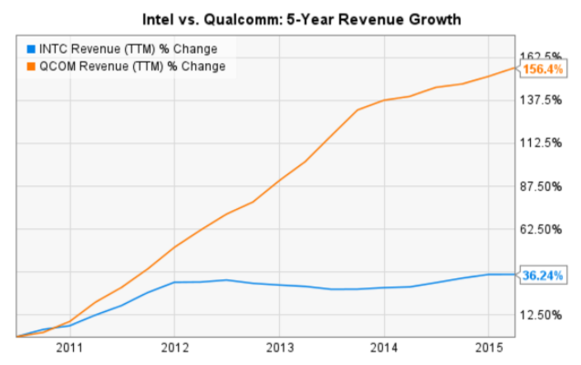 Intel vs. Qualcomm