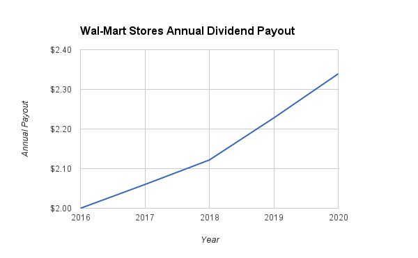 2020 Dividend Growth
