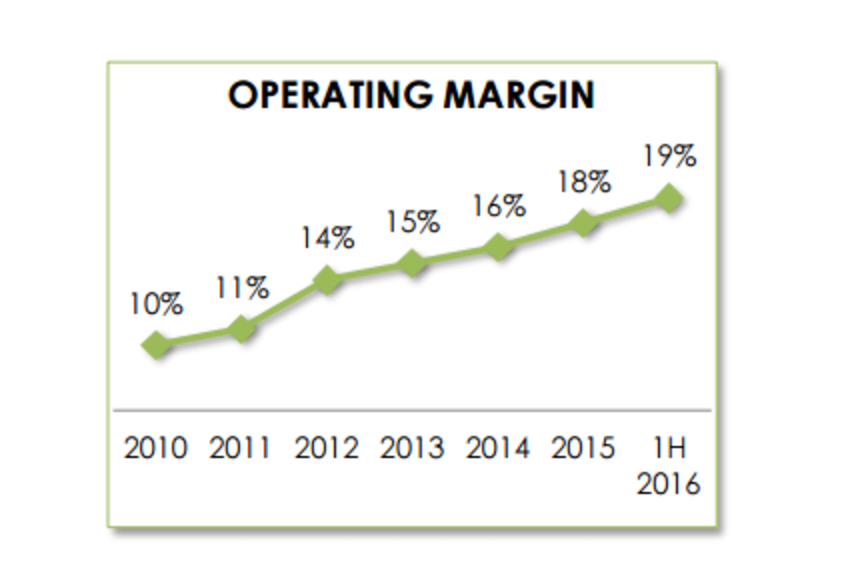 Kimberly-Clark Operating Margin