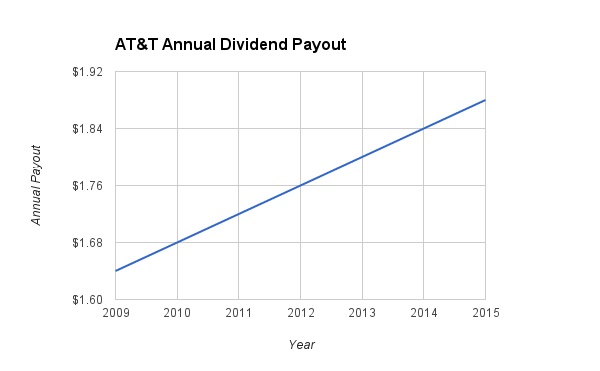 T Dividend Increases