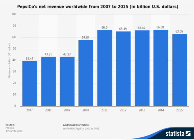 Pepsi Co Net Revenue Worldwide