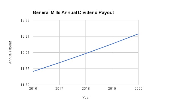 General Mills Dividend Growth