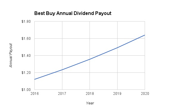 Best Buy Dividend Growth