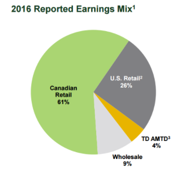 2016 Reported Earning Mix