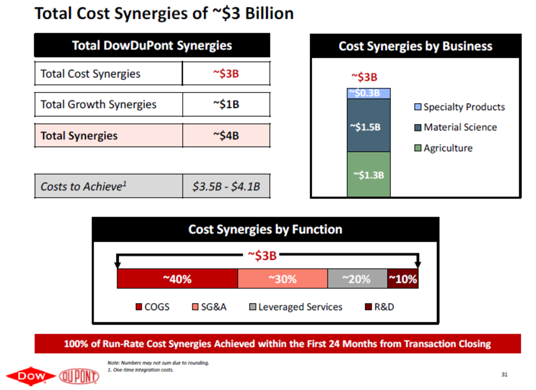 Total Cost of Synergy Dow Chemical and DuPont