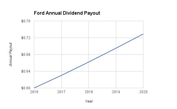 Ford Dividend Growth 2020