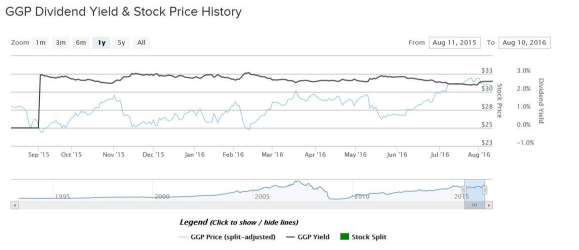 GGP Dividend Yield and Stock Price History
