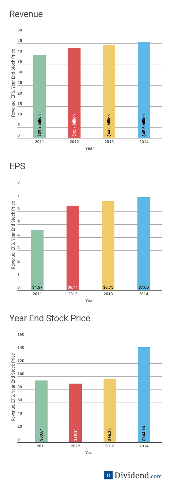 FedEx Revenue, EPS and Year End Stock Price Charts