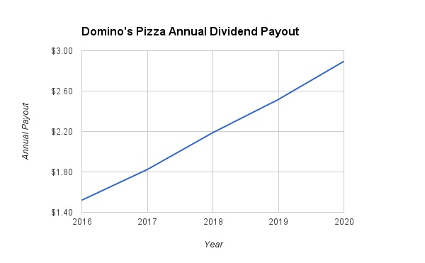 Dominos Dividend Growth