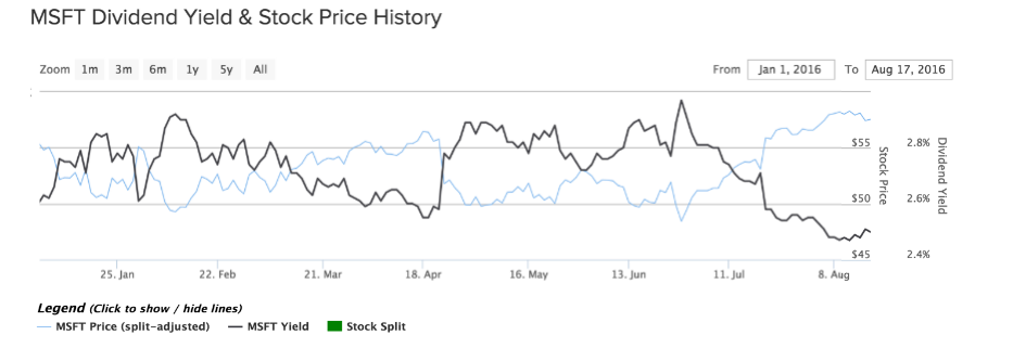 MSFT Dividend Yield and Stock Price History