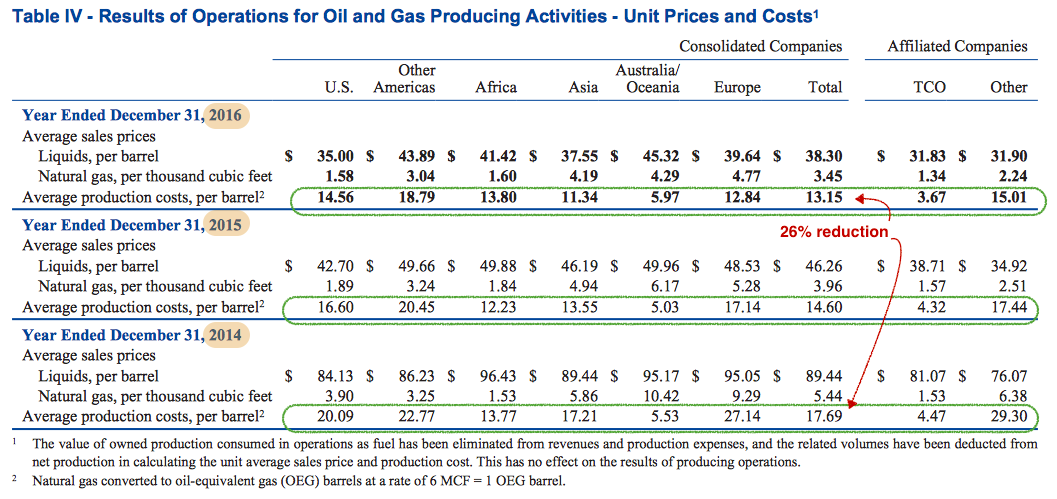 Oil and Gas Activities