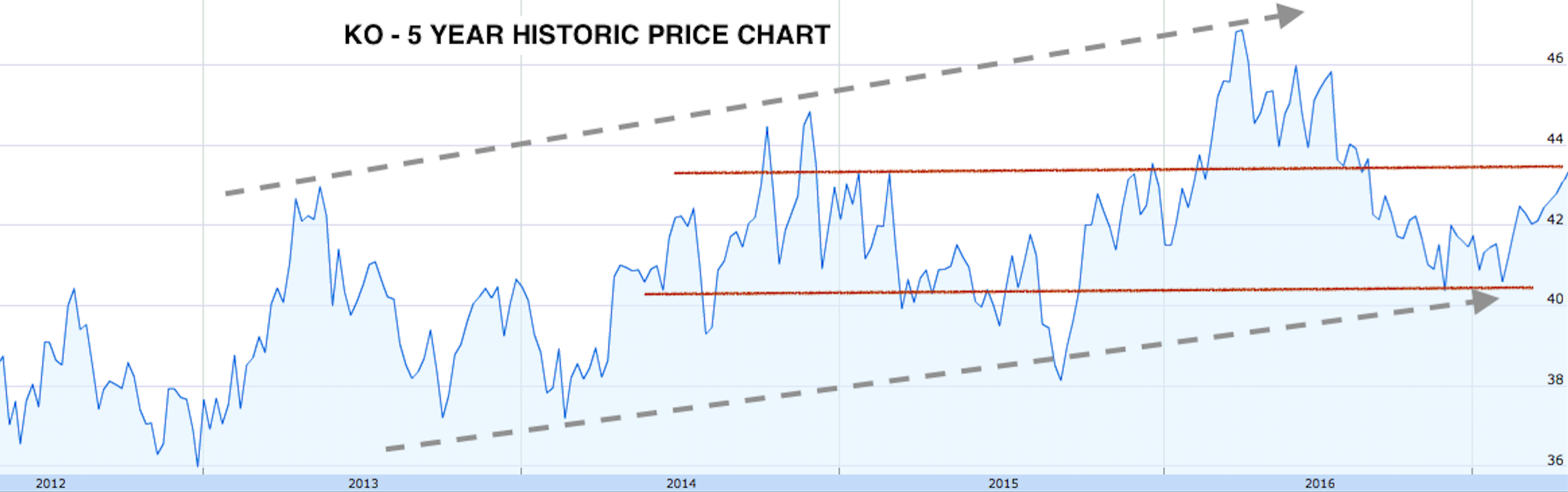 KO - Five Year Historic Price Chart