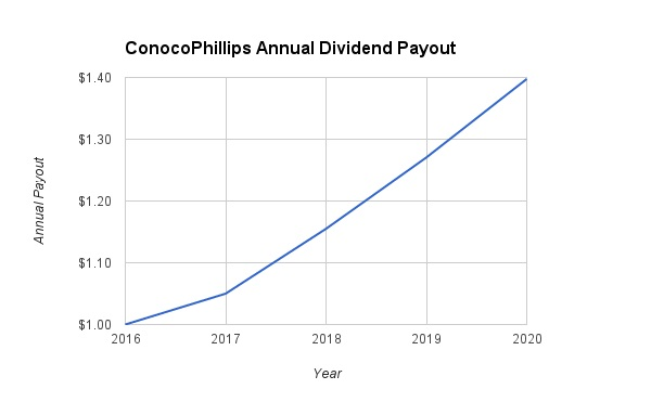 ConocoPhillips Dividend Growth