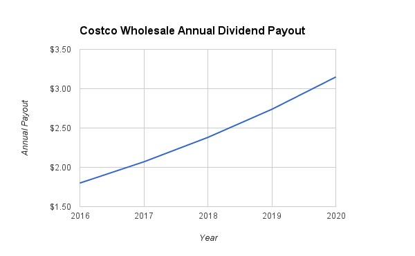 Coscto Dividend Growth