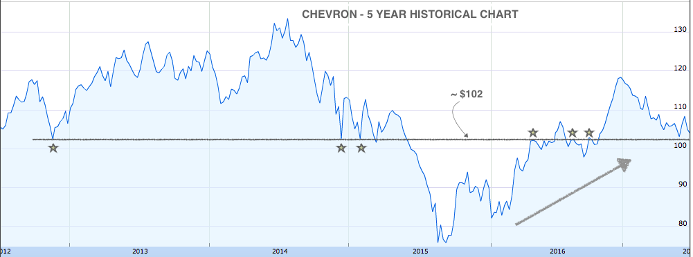 Chevron 5 Year Historical Chart