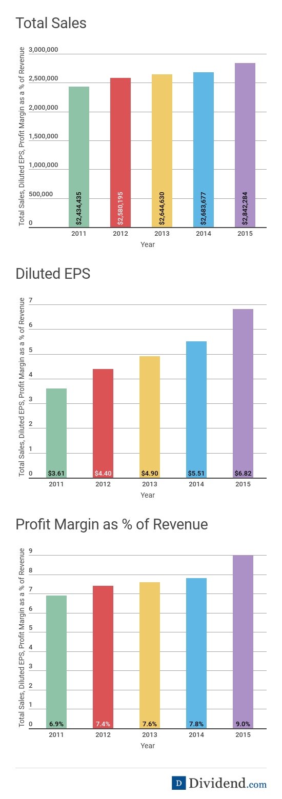 Total Sales, Diluted EPS and Profit Margin Charts